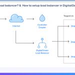 What is load balancer? How to setup load balancer in DigitalOcean