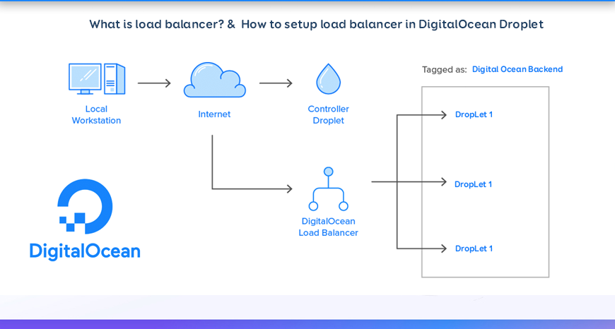 Digital Ocean Load Balancer setup help