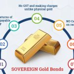 Investment in Sovereign Gold Bonds