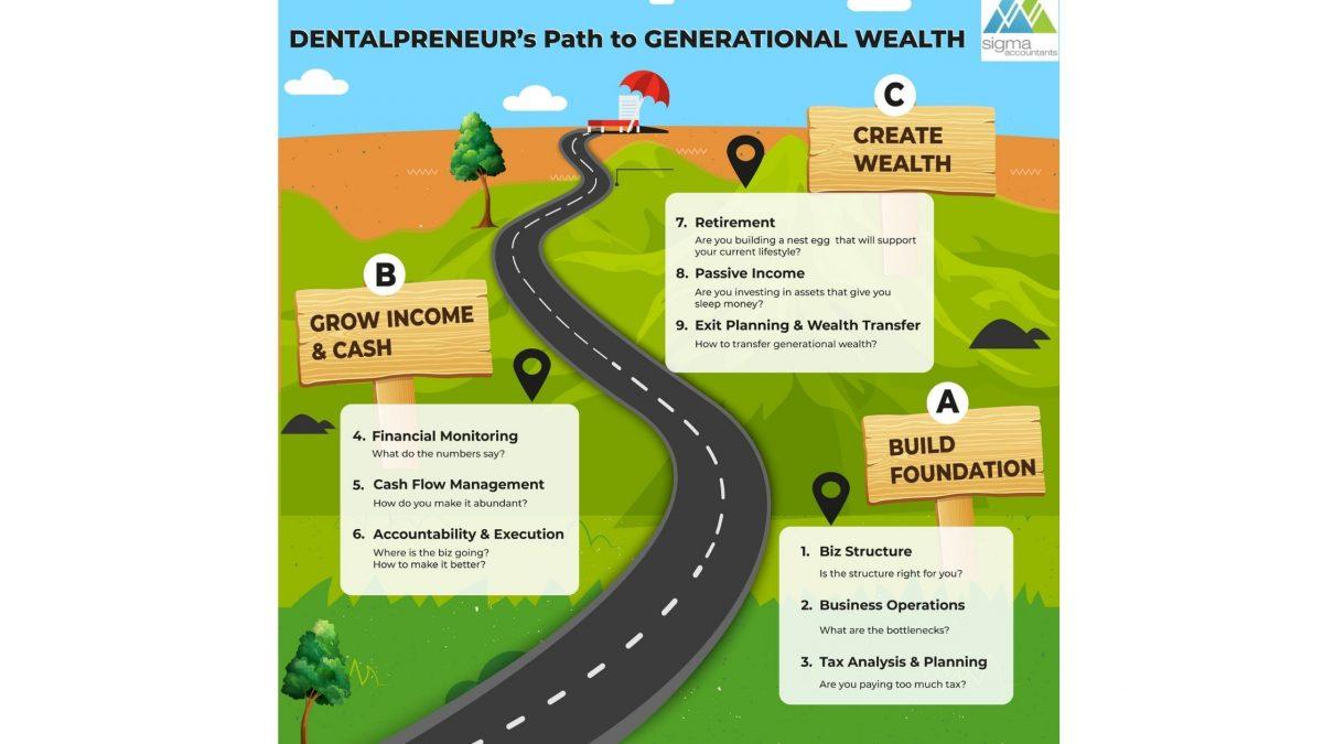 Three Things Dentalpreneurs Need To Create Generational Wealth